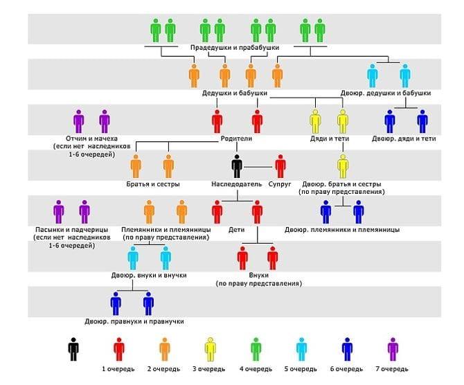Схема очередности наследования