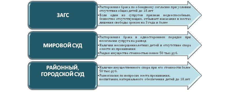 Органы ЗАГС и суды