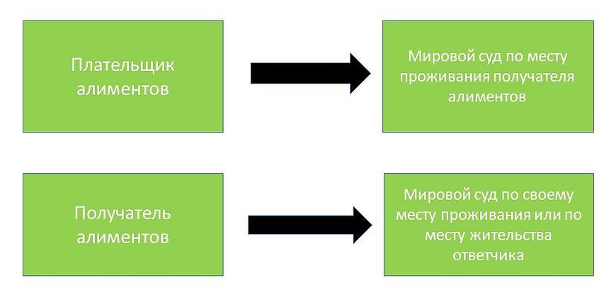 Схема подсудности